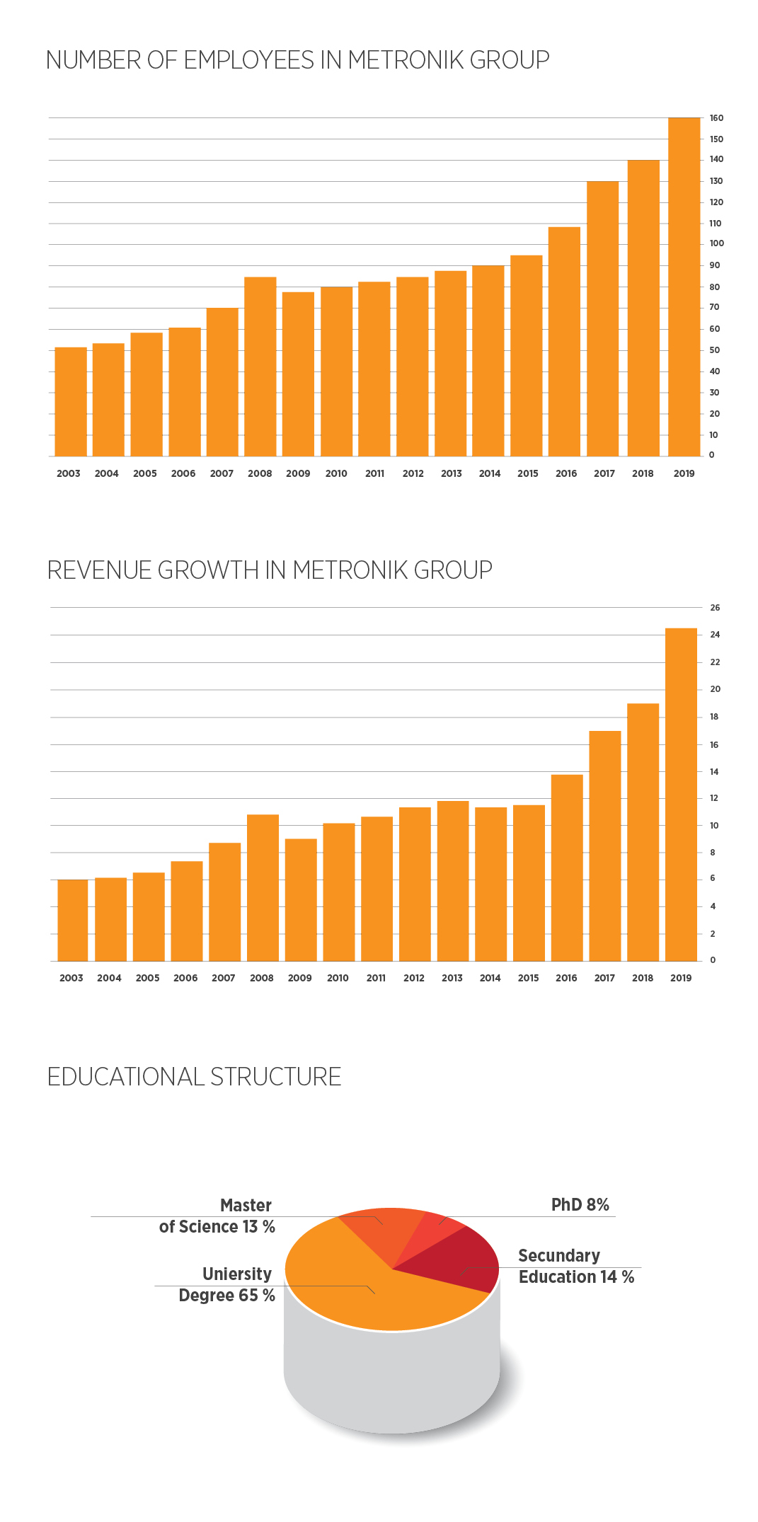 GRAPHS OF COMPANY GROWTH